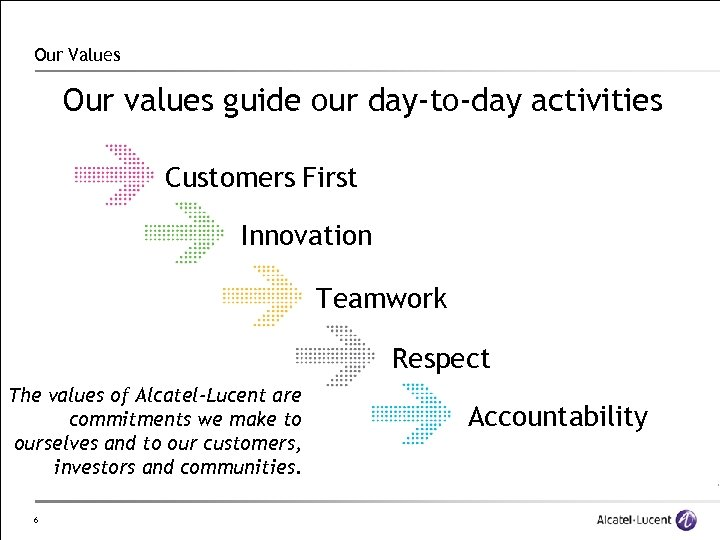 Our Values Our values guide our day-to-day activities Customers First Innovation Teamwork Respect The