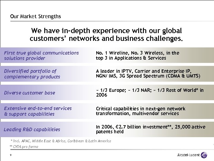 Our Market Strengths We have in-depth experience with our global customers' networks and business