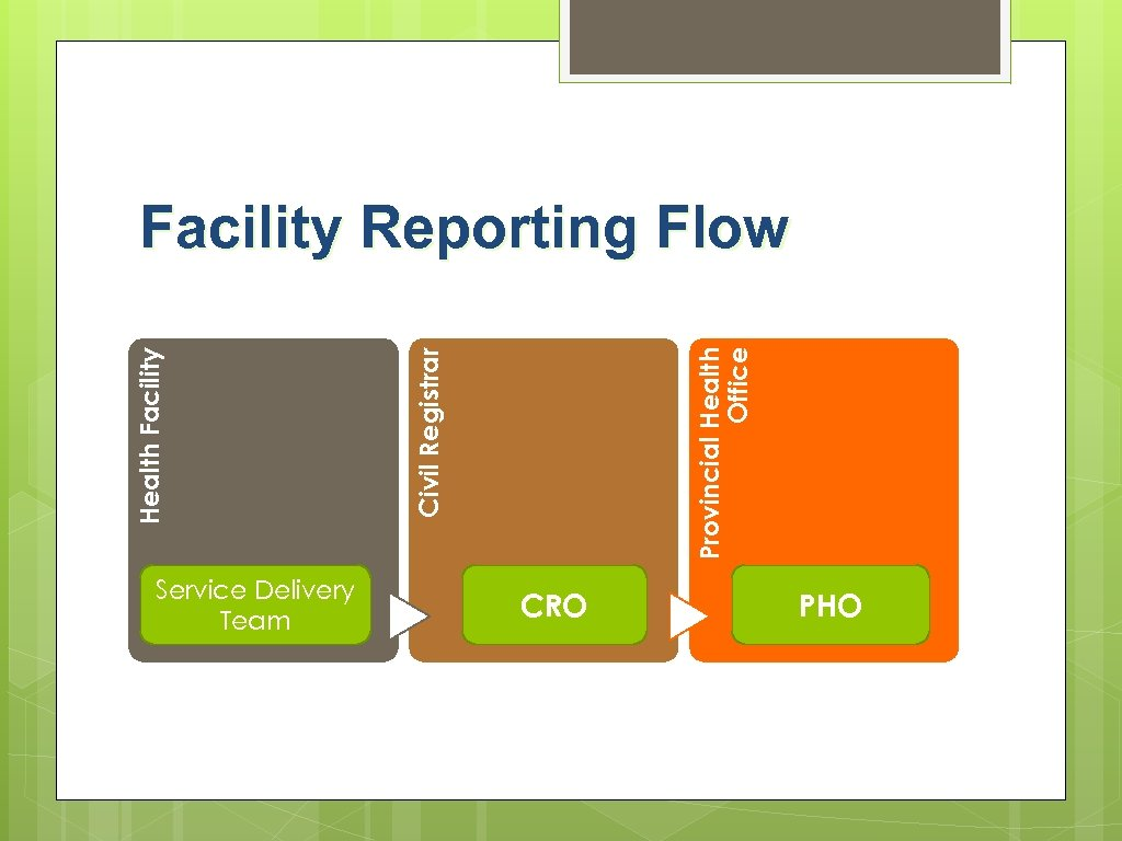 Service Delivery Team Provincial Health Office Civil Registrar Health Facility Reporting Flow CRO PHO