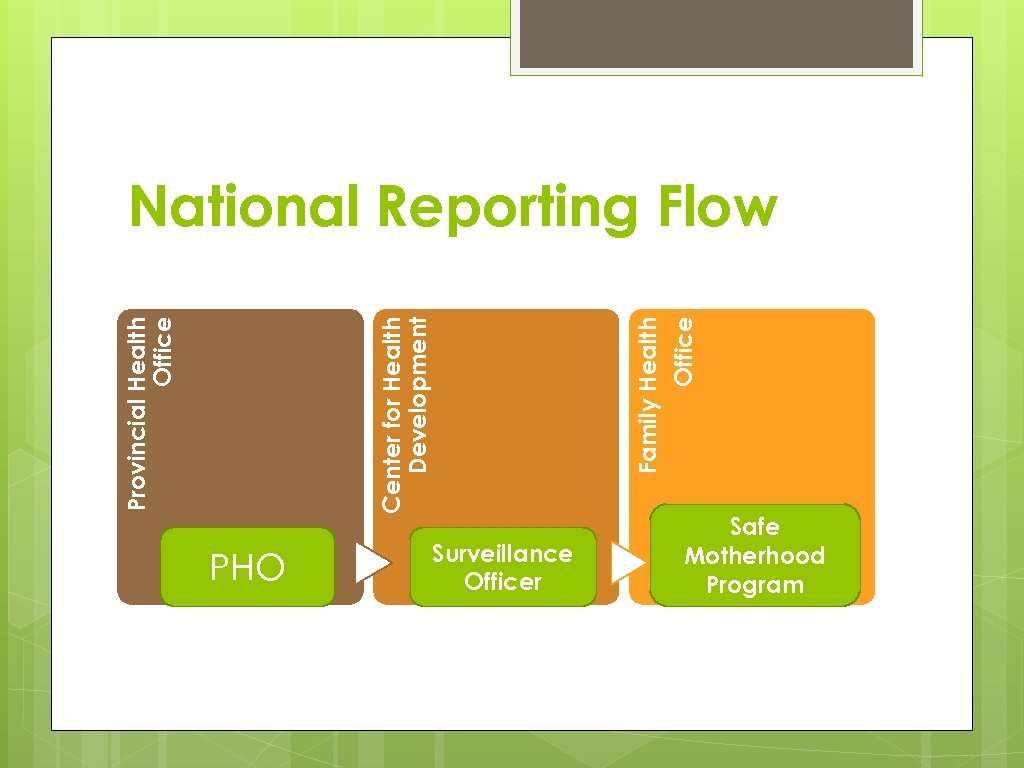 PHO Family Health Office Center for Health Development Provincial Health Office National Reporting Flow