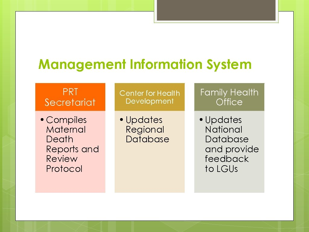 Management Information System PRT Secretariat • Compiles Maternal Death Reports and Review Protocol Center