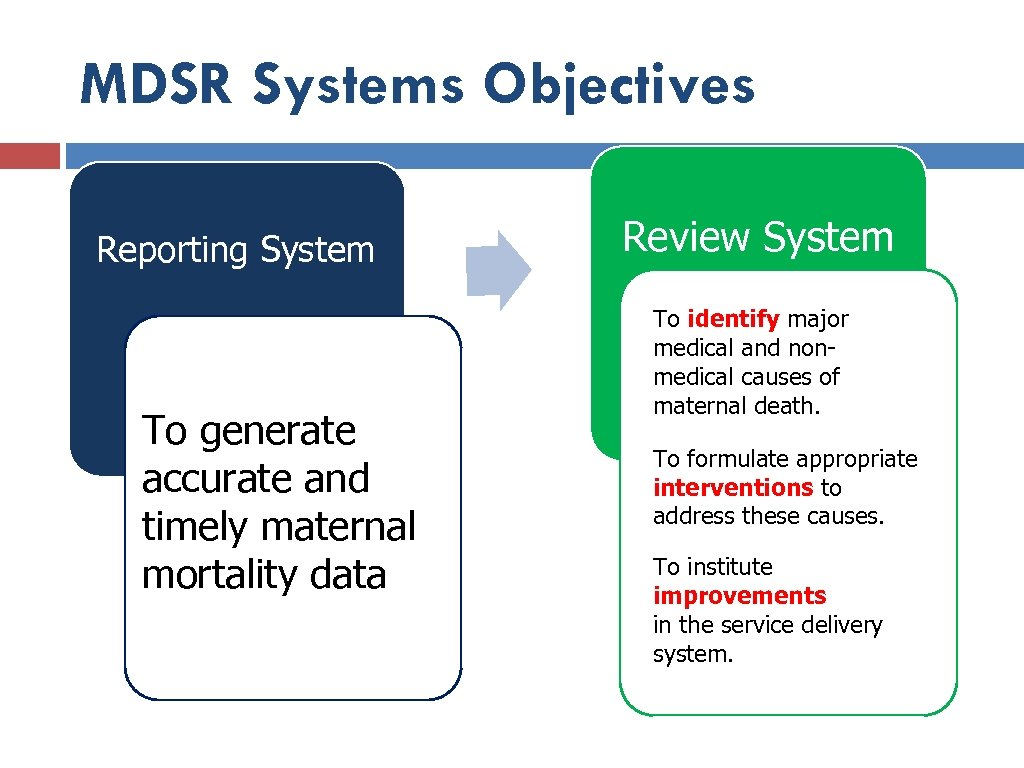 MDSR Systems Objectives Reporting System To generate accurate and timely maternal mortality data Review