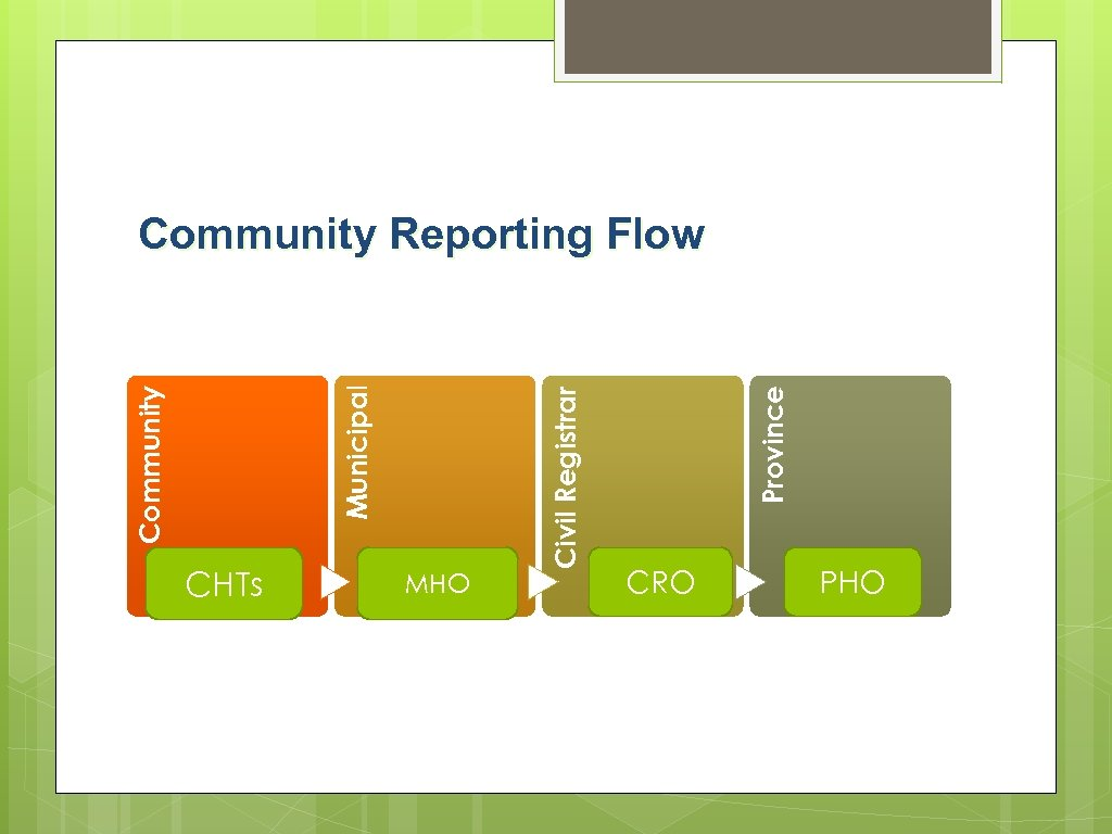 CHTs MHO Province Civil Registrar Municipal Community Reporting Flow CRO PHO