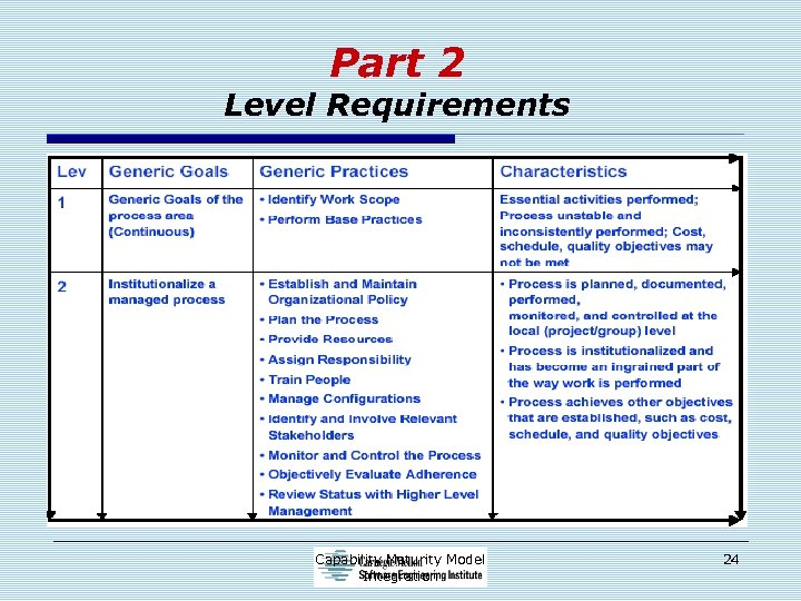 Part 2 Level Requirements Capability Maturity Model Integration 24
