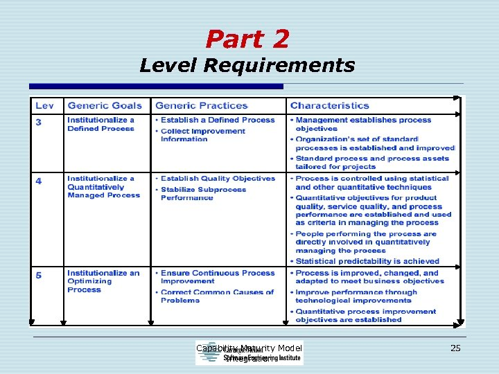 Part 2 Level Requirements Capability Maturity Model Integration 25