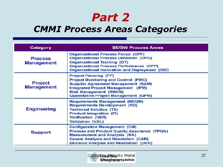 Part 2 CMMI Process Areas Categories Capability Maturity Model Integration 27