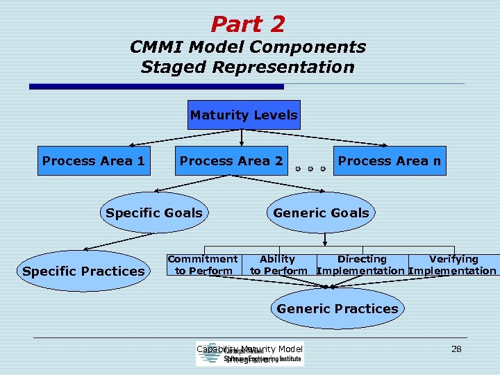 Part 2 CMMI Model Components Staged Representation Maturity Levels Process Area 1 Process Area