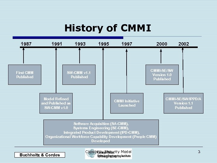 History of CMMI 1987 1991 First CMM Published 1993 1995 1997 2002 CMMI-SE/SW Version