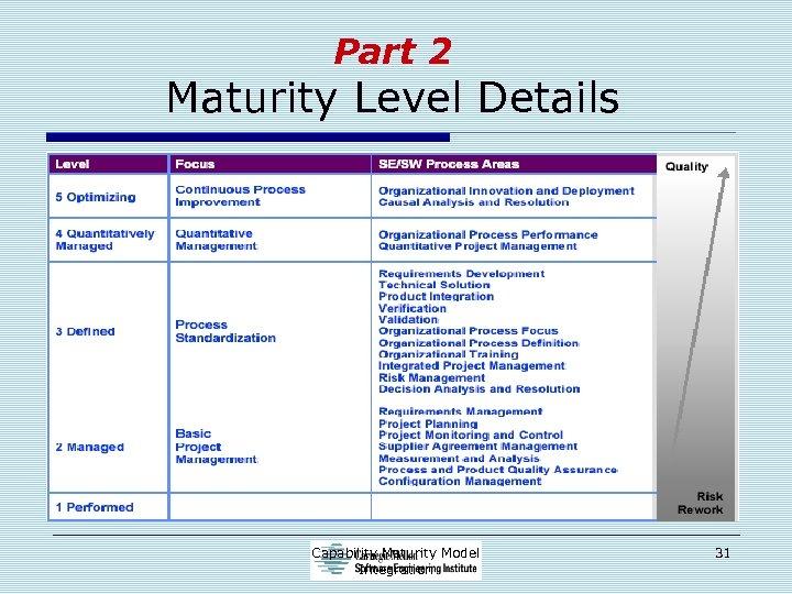 Part 2 Maturity Level Details Capability Maturity Model Integration 31