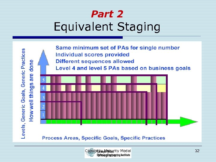 Part 2 Equivalent Staging Capability Maturity Model Integration 32