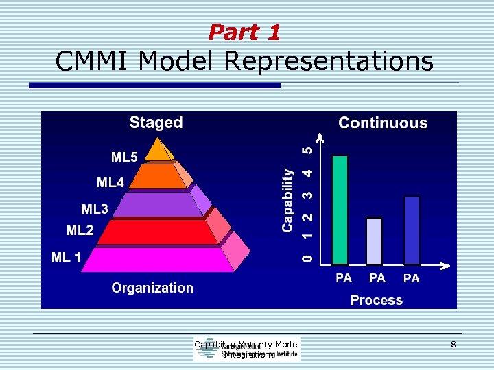 Part 1 CMMI Model Representations Capability Maturity Model Integration 8