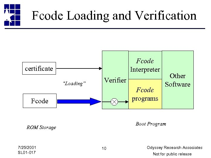"Fcode Loading and Verification Fcode Interpreter certificate ""Loading"" Verifier Fcode programs Fcode Boot Program"