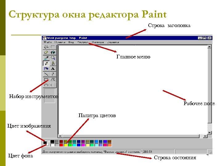 Структура окна редактора Paint Строка заголовка Главное меню Набор инструментов Рабочее поле Палитра цветов