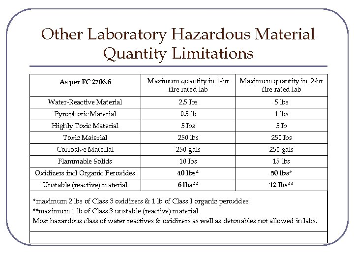 Other Laboratory Hazardous Material Quantity Limitations Maximum quantity in 1 -hr fire rated lab