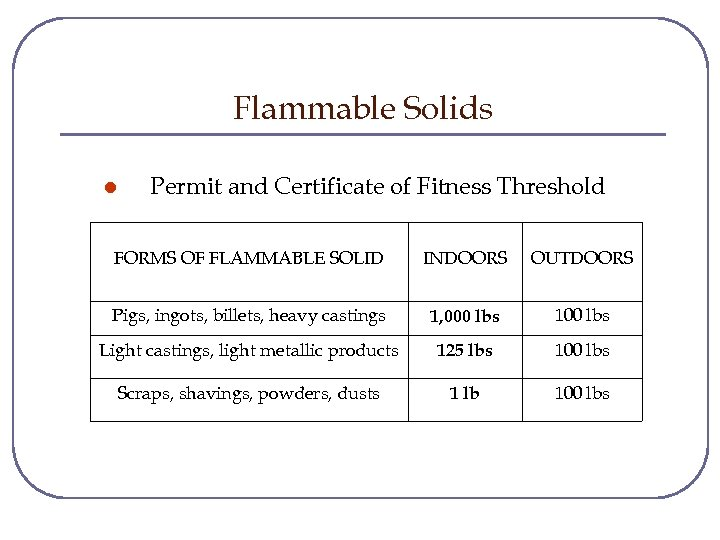Flammable Solids l Permit and Certificate of Fitness Threshold FORMS OF FLAMMABLE SOLID INDOORS