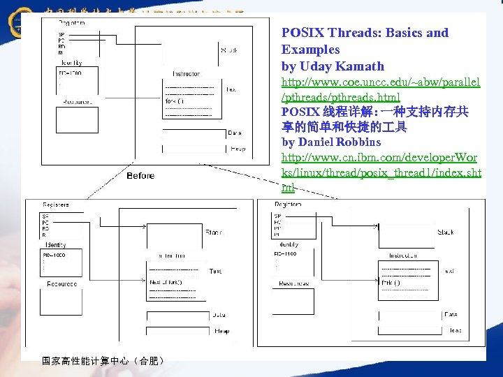 POSIX Threads: Basics and Examples by Uday Kamath http: //www. coe. uncc. edu/~abw/parallel /pthreads.
