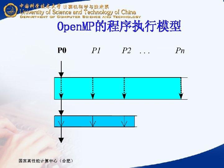 Open. MP的程序执行模型 国家高性能计算中心(合肥)