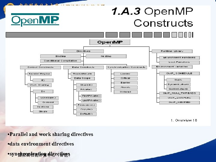 • Parallel and work sharing directives • data environment directives • synchronization directives