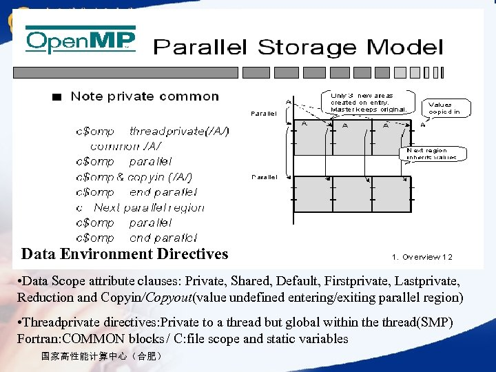 Data Environment Directives • Data Scope attribute clauses: Private, Shared, Default, Firstprivate, Lastprivate, Reduction