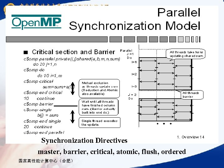 Synchronization Directives master, barrier, critical, atomic, flush, ordered 国家高性能计算中心(合肥)
