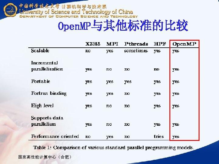 Open. MP与其他标准的比较 国家高性能计算中心(合肥)