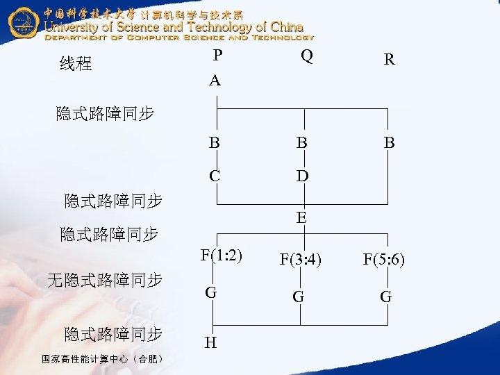 Q R B B B C 线程 P A D 隐式路障同步 E 隐式路障同步 F(1: