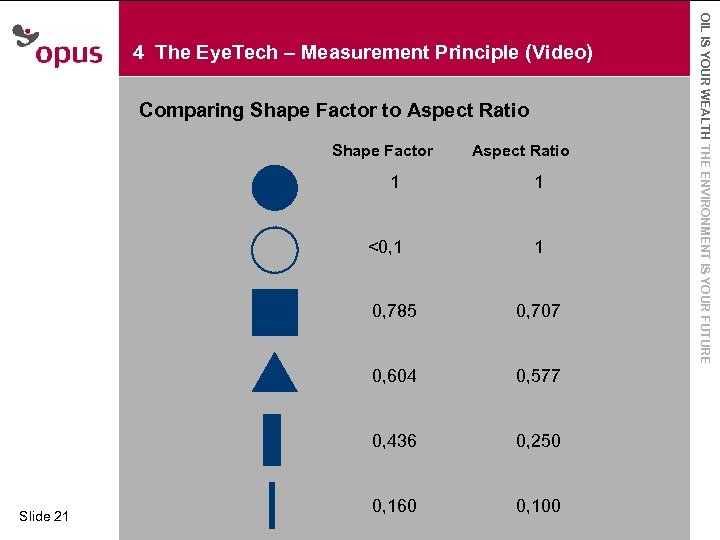 Comparing Shape Factor to Aspect Ratio · Click to edit Master. Shape Factor text