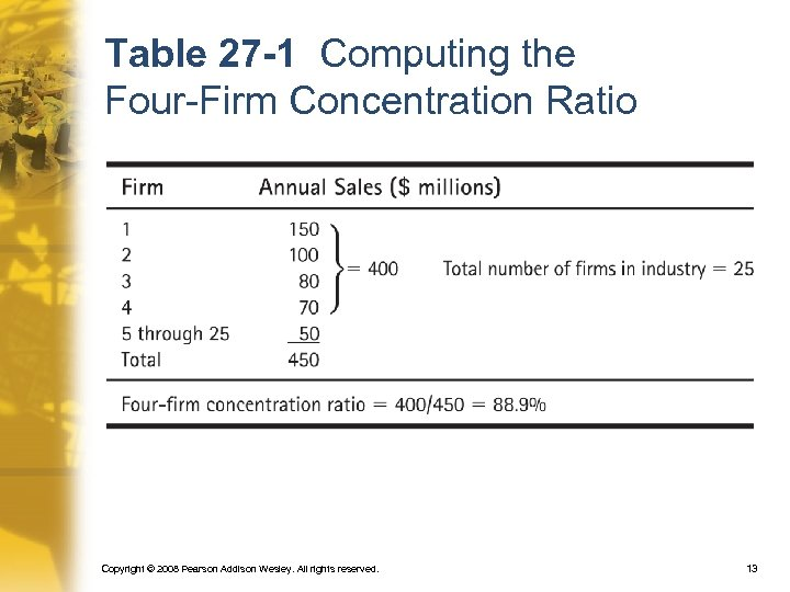 Table 27 -1 Computing the Four-Firm Concentration Ratio Copyright © 2008 Pearson Addison Wesley.