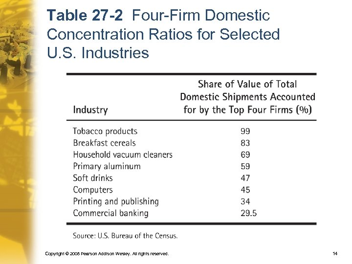 Table 27 -2 Four-Firm Domestic Concentration Ratios for Selected U. S. Industries Copyright ©