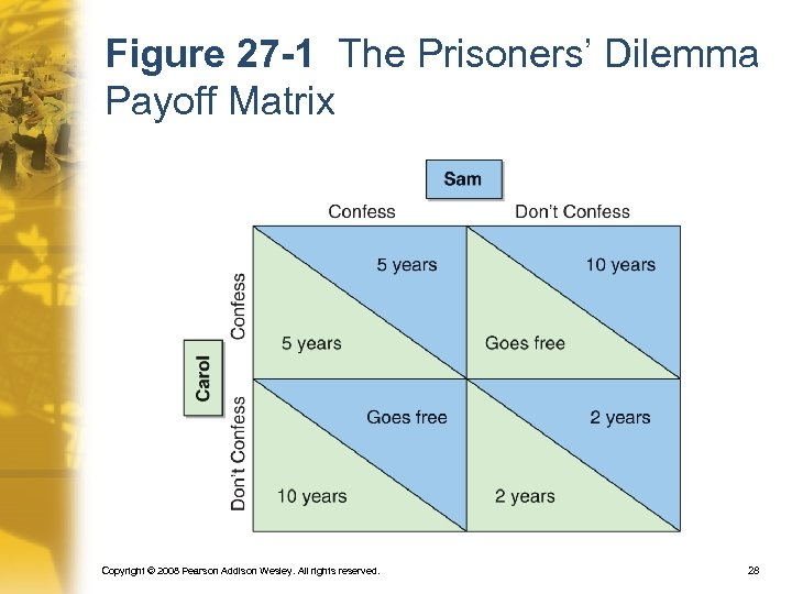 Figure 27 -1 The Prisoners' Dilemma Payoff Matrix Copyright © 2008 Pearson Addison Wesley.