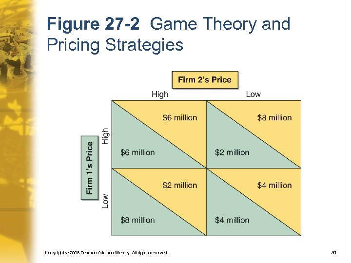 Figure 27 -2 Game Theory and Pricing Strategies Copyright © 2008 Pearson Addison Wesley.
