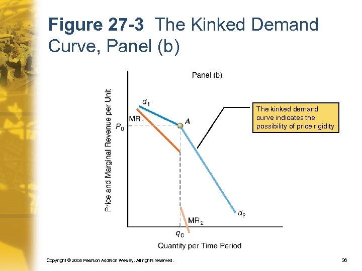 Figure 27 -3 The Kinked Demand Curve, Panel (b) The kinked demand curve indicates