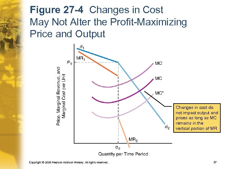 Figure 27 -4 Changes in Cost May Not Alter the Profit-Maximizing Price and Output