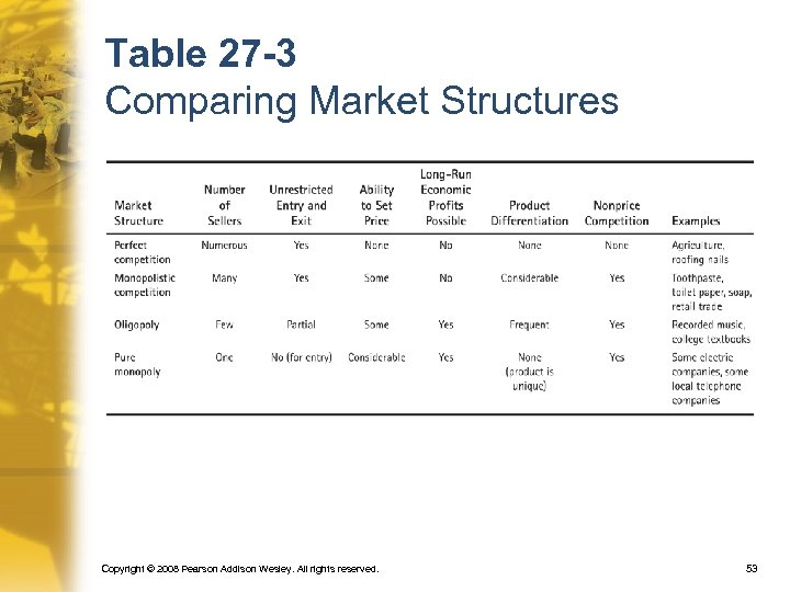 Table 27 -3 Comparing Market Structures Copyright © 2008 Pearson Addison Wesley. All rights