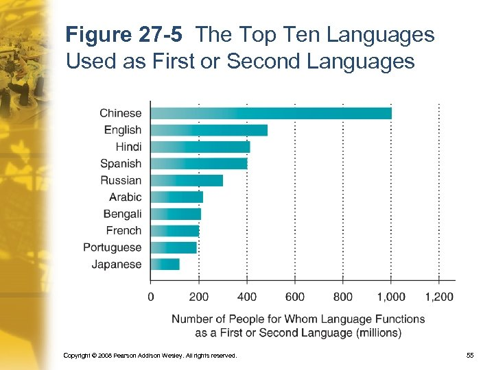 Figure 27 -5 The Top Ten Languages Used as First or Second Languages Copyright