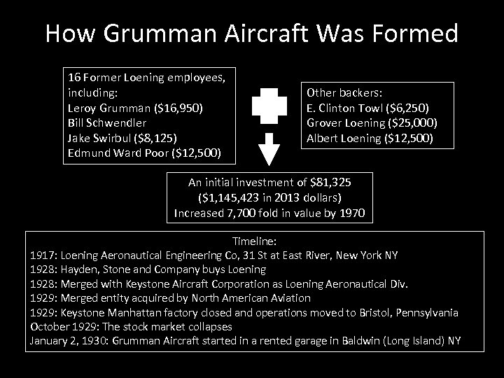 How Grumman Aircraft Was Formed 16 Former Loening employees, including: Leroy Grumman ($16, 950)