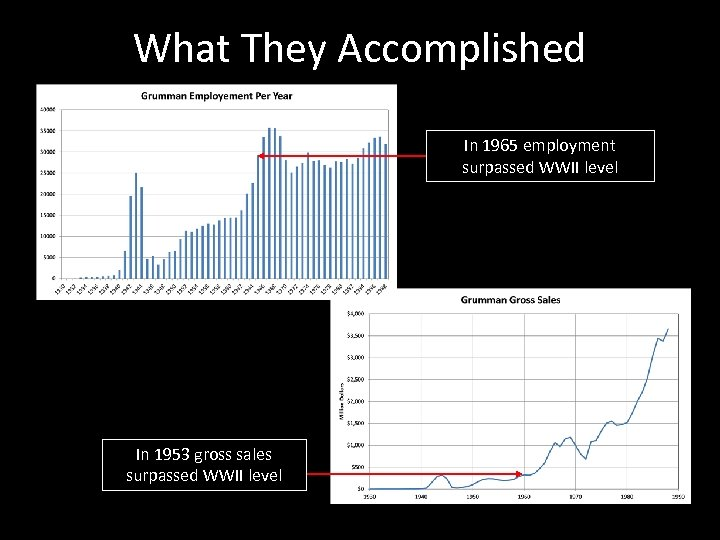 What They Accomplished In 1965 employment surpassed WWII level In 1953 gross sales surpassed