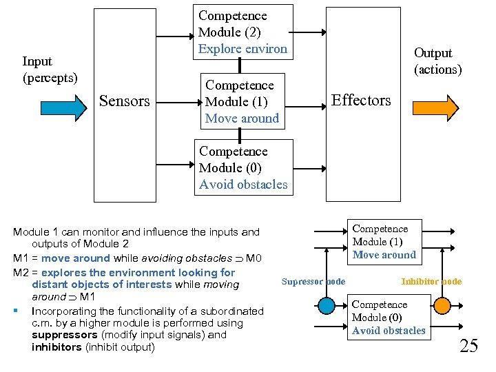 Competence Module (2) Explore environ Input (percepts) Sensors Competence Module (1) Move around Output