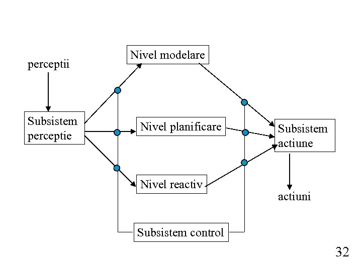 perceptii Subsistem perceptie Nivel modelare Nivel planificare Nivel reactiv Subsistem actiune actiuni Subsistem control