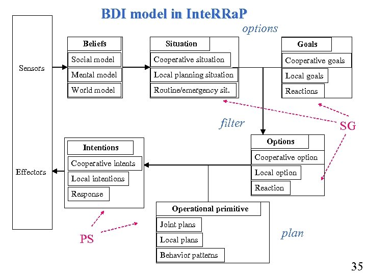 BDI model in Inte. RRa. P options Beliefs Goals Social model Cooperative situation Cooperative