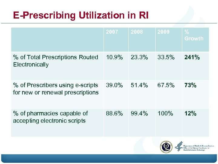 E-Prescribing Utilization in RI 2007 2008 2009 % Growth % of Total Prescriptions Routed
