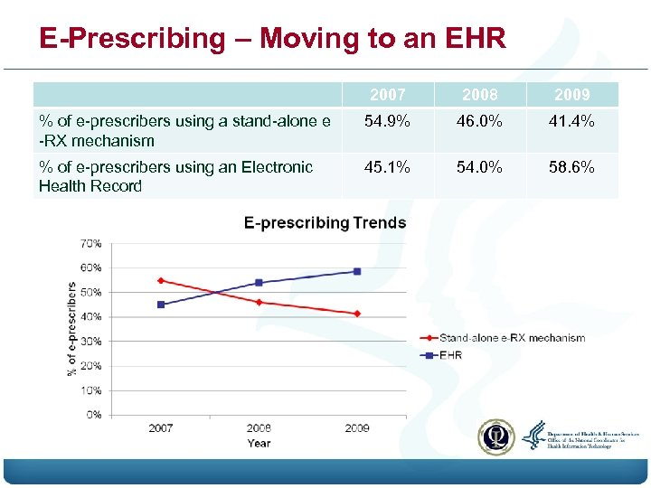 E-Prescribing – Moving to an EHR 2007 2008 2009 % of e-prescribers using a