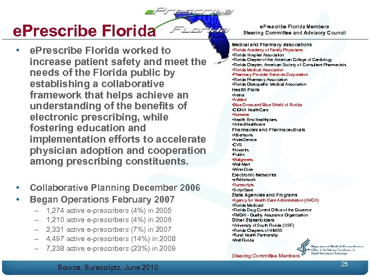 e. Prescribe Florida • e. Prescribe Florida worked to increase patient safety and meet