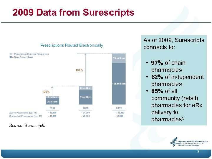 2009 Data from Surescripts As of 2009, Surescripts connects to: • 97% of chain