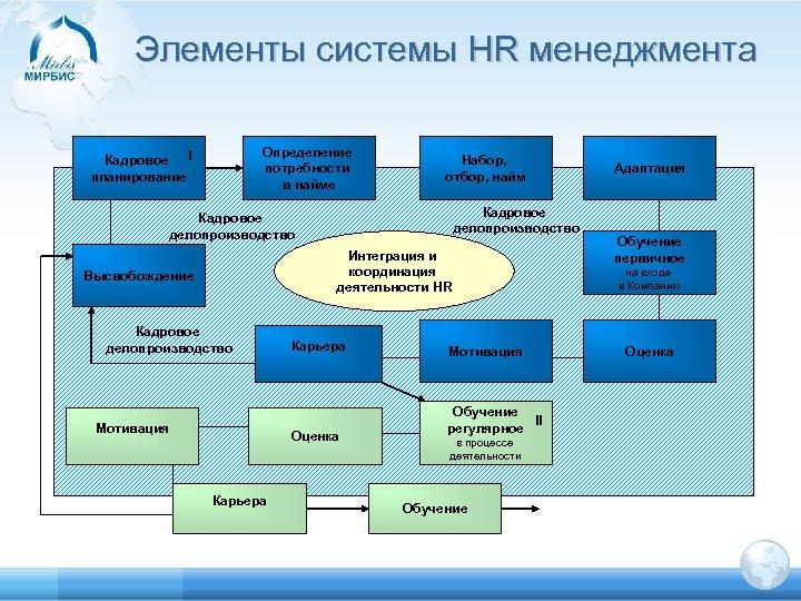 Элементы системы HR менеджмента Определение потребности в найме Кадровое I планирование Набор, отбор, найм