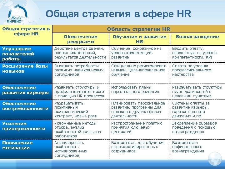 Общая стратегия в сфере HR Область стратегии HR Обеспечение ресурсами Обучение и развитие HR