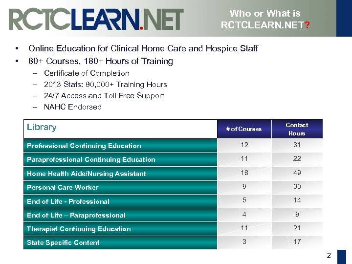 E Learning For Those Who Care Overview And My