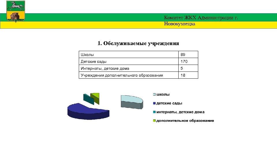 Комитет ЖКХ Администрации г. Новокузнецка 1. Обслуживаемые учреждения Школы 89 Детские сады 170 Интернаты,