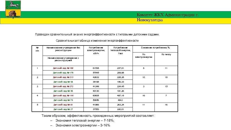 Комитет ЖКХ Администрации г. Новокузнецка Проведен сравнительный анализ энергоэффективности с типовыми детскими садами. Сравнительная