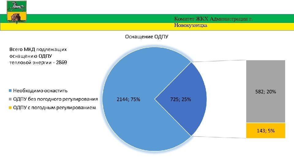 Комитет ЖКХ Администрации г. Новокузнецка Всего МКД подлежащих оснащению ОДПУ тепловой энергии - 2869